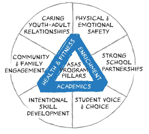 Caring youth–adult relationships, physical and emotional safety, strong school partnerships, student voice and choice, intentional skill development, and community and family engagement are in a pie chart surrounding a pyramid, the three sides of which are health and fitness, enrichment, and academics. The phrase ASAS Program Pillars is in the middle.